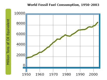 World Fossil Fuel Consumption
